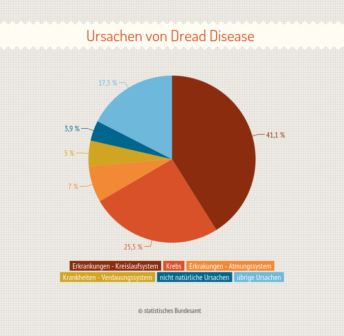 Dread Disease Versicherung Test